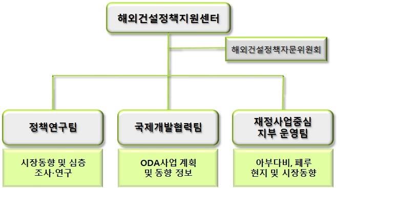 정책지원센터 조직도